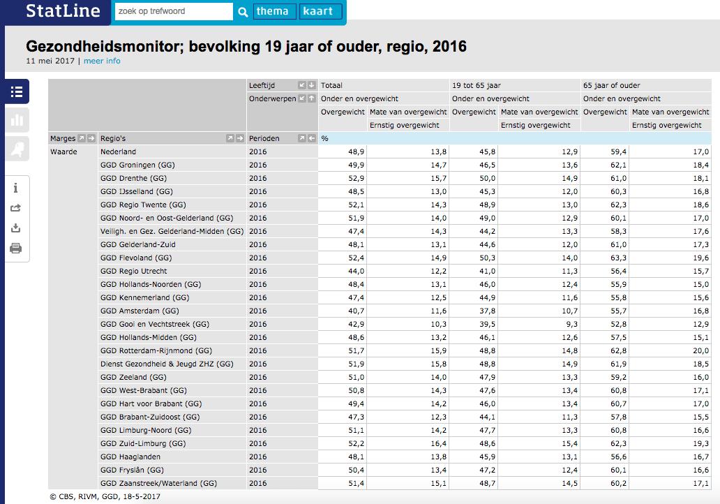 overgewicht en obesitas in NL